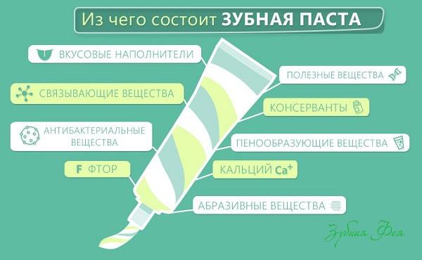 компоненты зубных паст